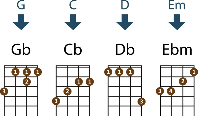 set-it-all-free%ef%bc%8dweb-chord